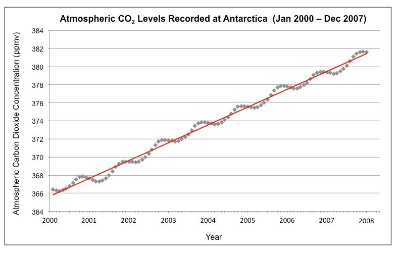 antarctic carbon data